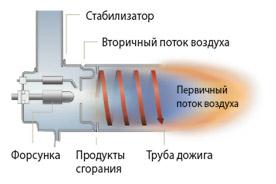 Турбоциклонная горелка KITURAMI